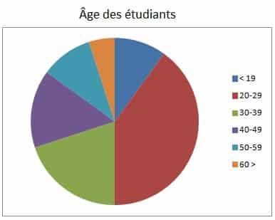 Étudier l'italien À l'École - Image 3