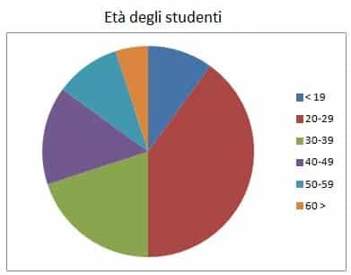 studiare italiano a scuola - Immagine 3