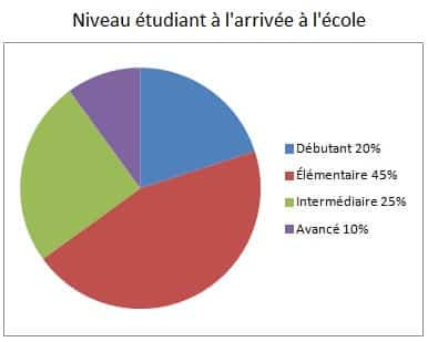 Étudier l'italien À l'École - Image 4