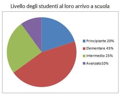 studiare italiano a scuola - Immagine 4